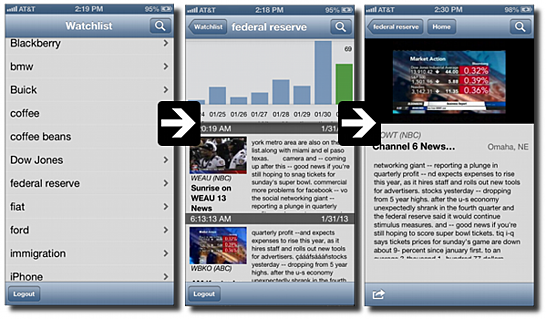 iPhone TV and Radio Broadcast Monitoring and Alerting TVEyes